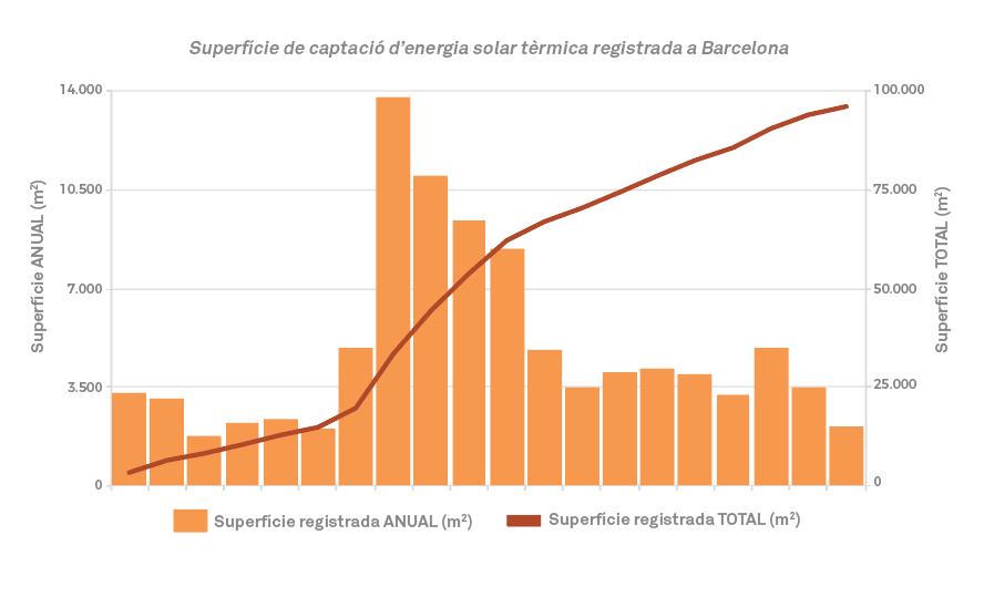 Gràfic energia solar tèrmica