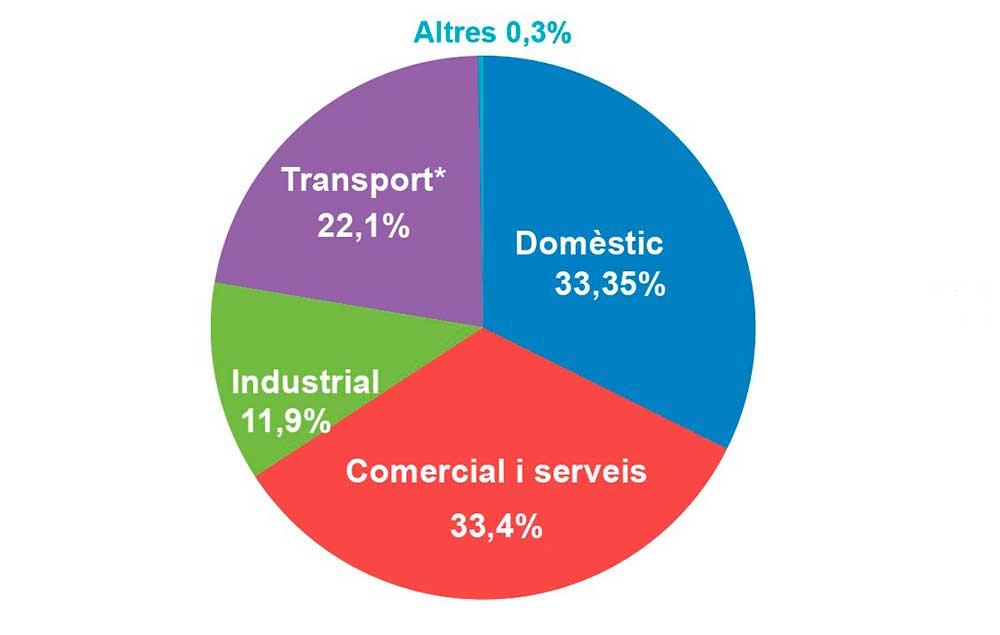 Gràfic consum d'energia per sectors