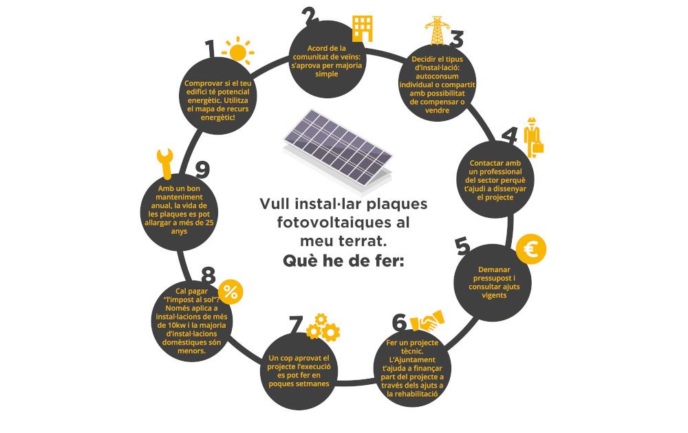 Com instal·lar plaques fotovoltàiques